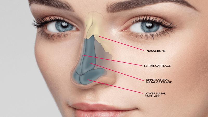 جراحی بینی برای دیابتی ها